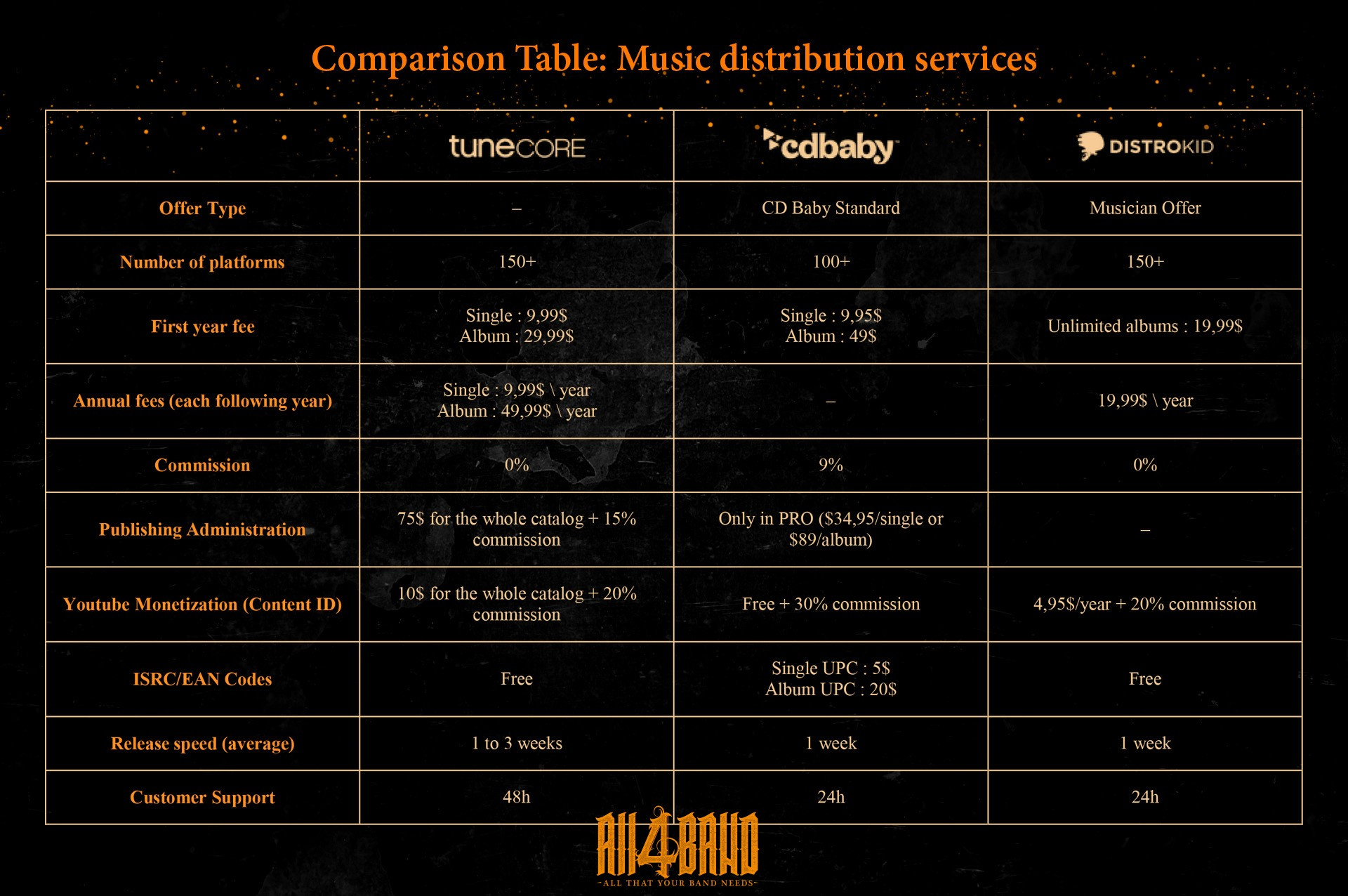 Comparison table: music distribution services